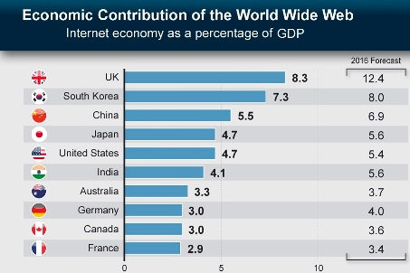 124_chartoftheday_22032012_The_Economic_Contribution_of_the_World_Wide_Web_n.jpg