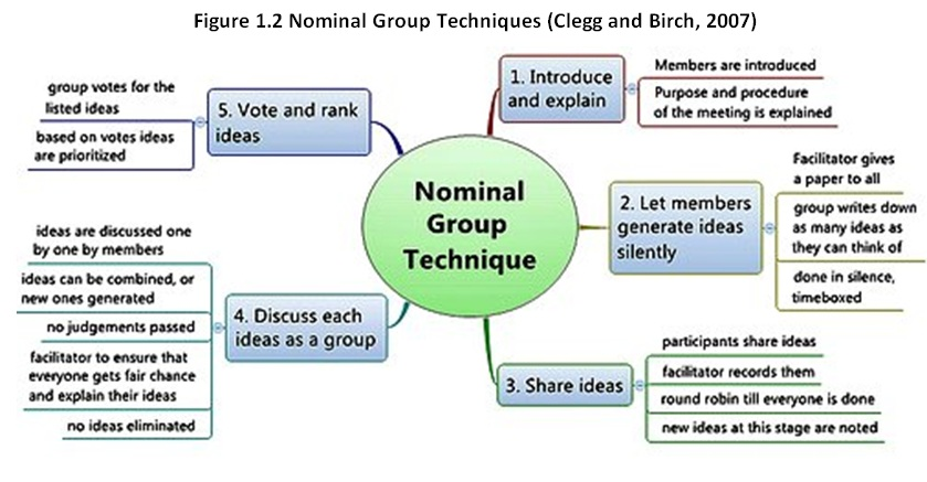 2047_Nominal_Group_Techniques.jpg