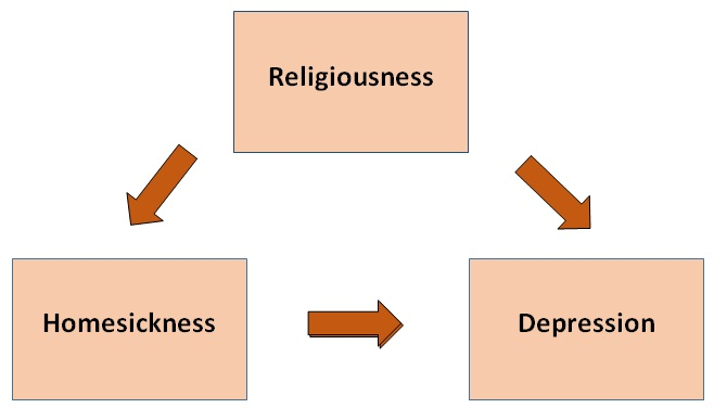 2425_Relationship between religiousness, homesickness and depression.jpg
