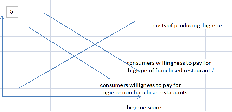 1306_Dependent variable is hygiene score in a restaurant in a quarter2.png