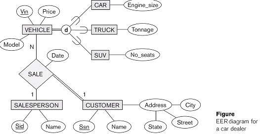 Map the eer schema into a set of relations