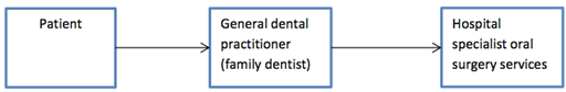 1855_Specialist oral surgery services.png
