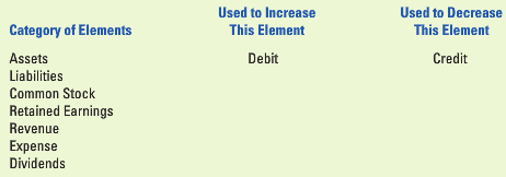indicate whether a debit or credit decreases the normal balance of each of the following accounts Indicate whether each of the followings accounts normally has a debit balance or a or a credit balance 1mary amos,capital 2cash 3fees income 4accounts payable 5supplies 6salaries expense 7accounts receivable.