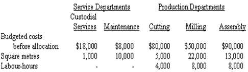 2137_Prepare a schedule to allocate Service Department costs.png