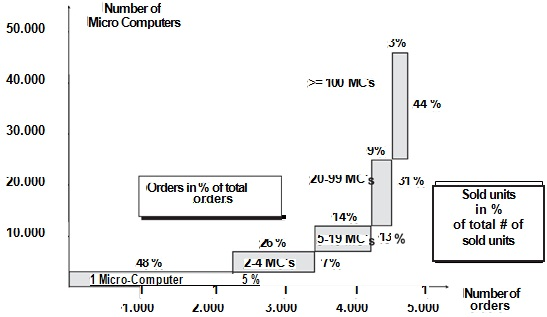2383_Distribution of order size at Microcomp.jpg