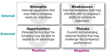 Example Of Swot Analysis In Business Plan