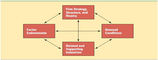 the firm strategy structure and rivalry Firm strategy, structure, and rivalry is assessed through the market share and composition of major employers and market shares of large, mid-size.