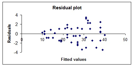 908_Plot of residuals against fitted values.jpg