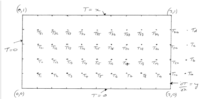 934_Finite Difference Mesh.png