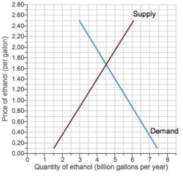 Solution-Market for ethanol in the united states